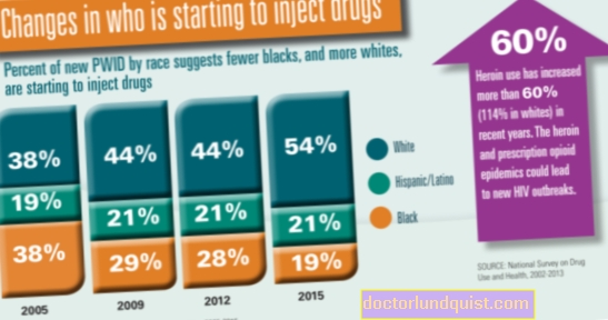 HIV & Injection Drug Use